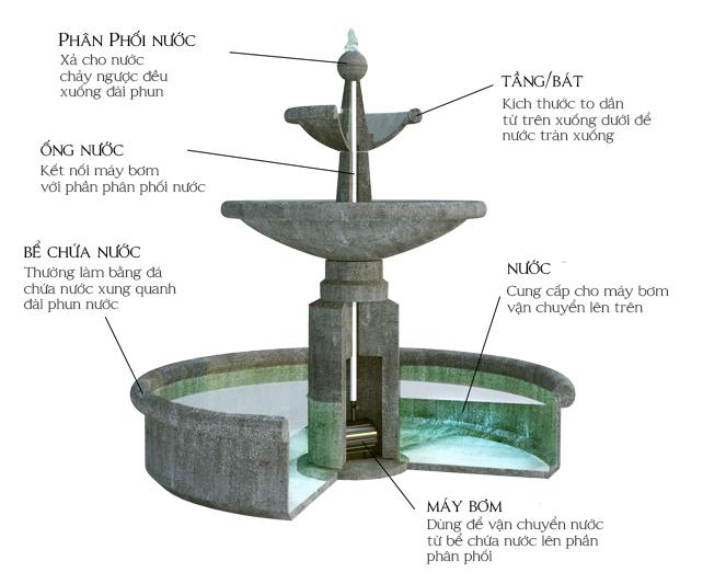 Cấu tạo của đài phun nước